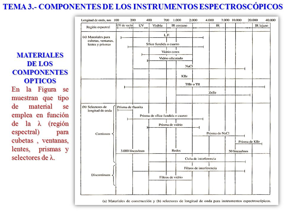 MATERIALES DE LOS COMPONENTES OPTICOS