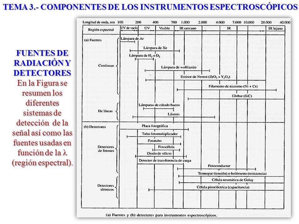 FUENTES DE RADIACIÓN Y DETECTORES