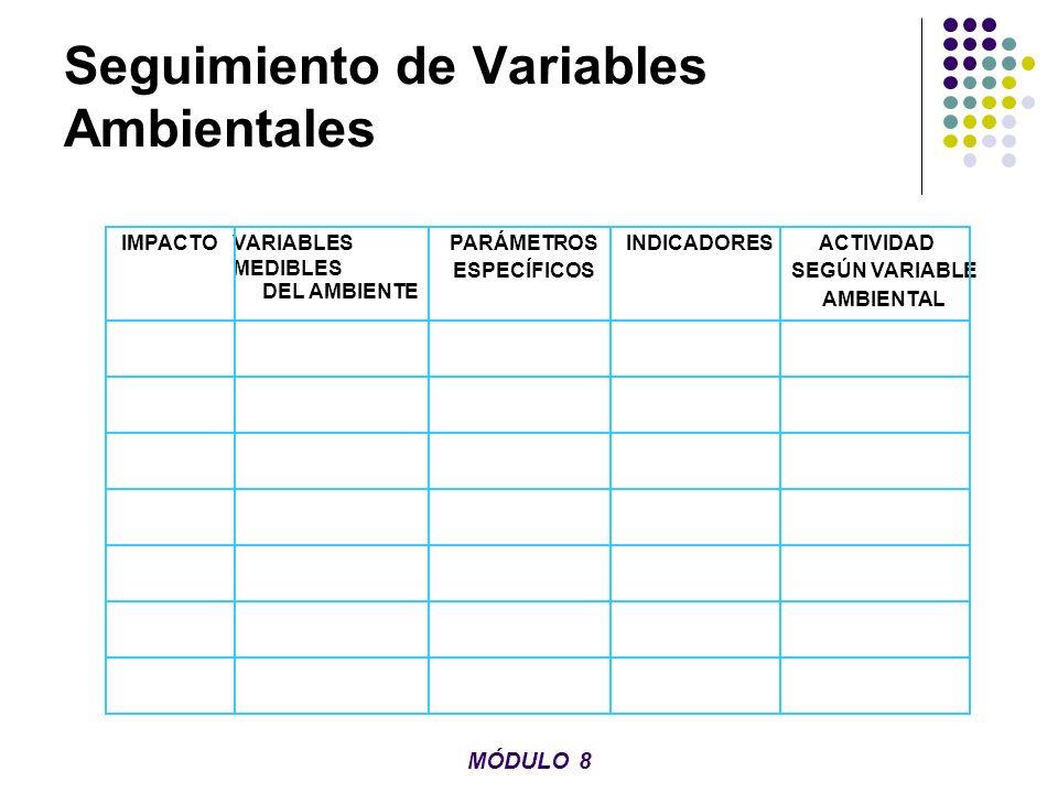 Seguimiento de Variables Ambientales