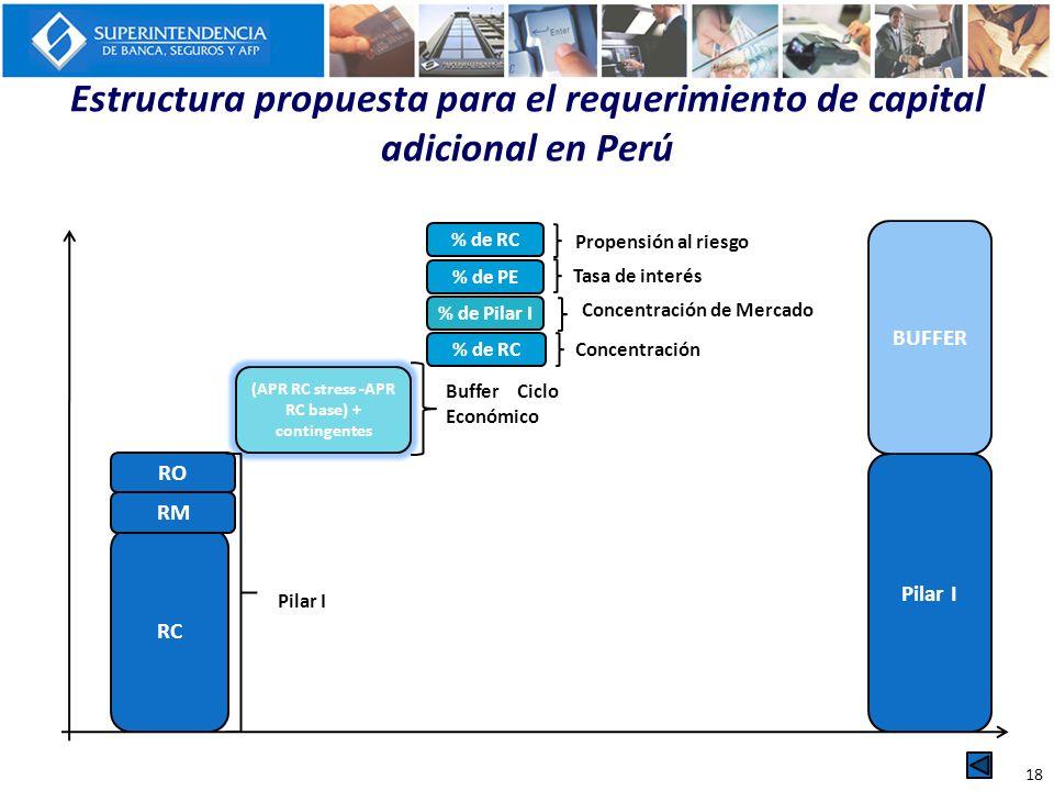 (APR RC stress -APR RC base) + contingentes