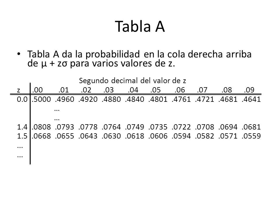 Tabla A Tabla A da la probabilidad en la cola derecha arriba de µ + zσ para varios valores de z. Segundo decimal del valor de z.