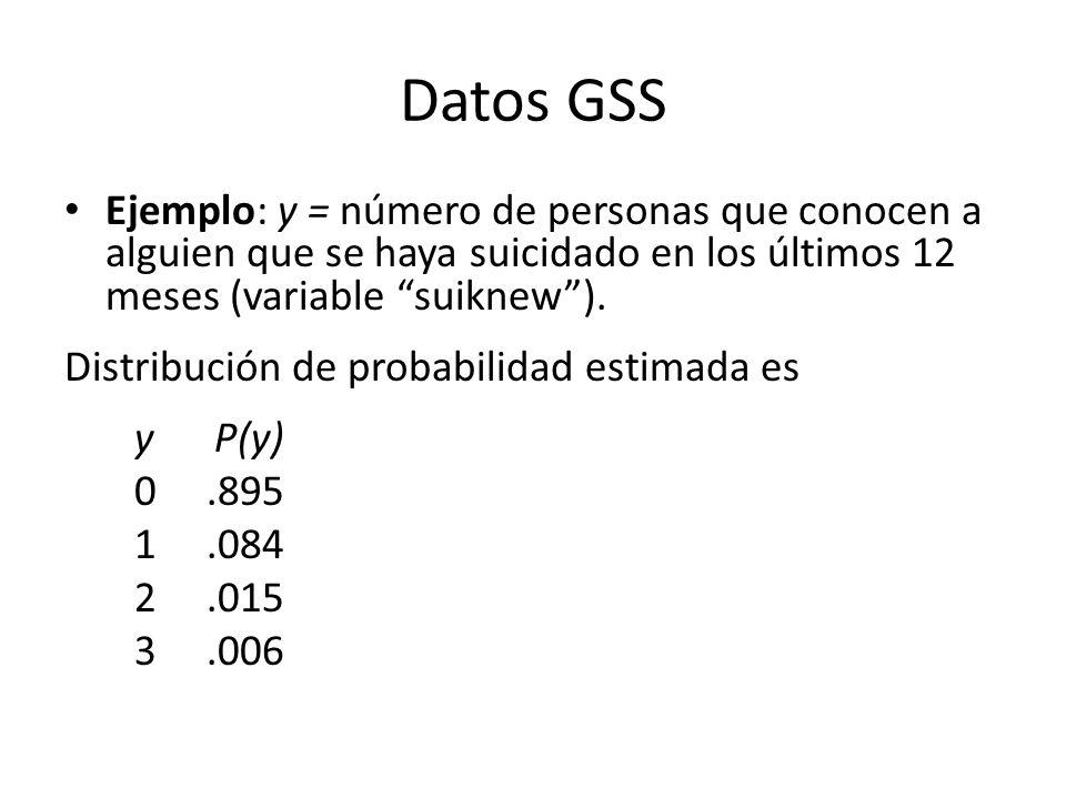 Datos GSS Ejemplo: y = número de personas que conocen a alguien que se haya suicidado en los últimos 12 meses (variable suiknew ).