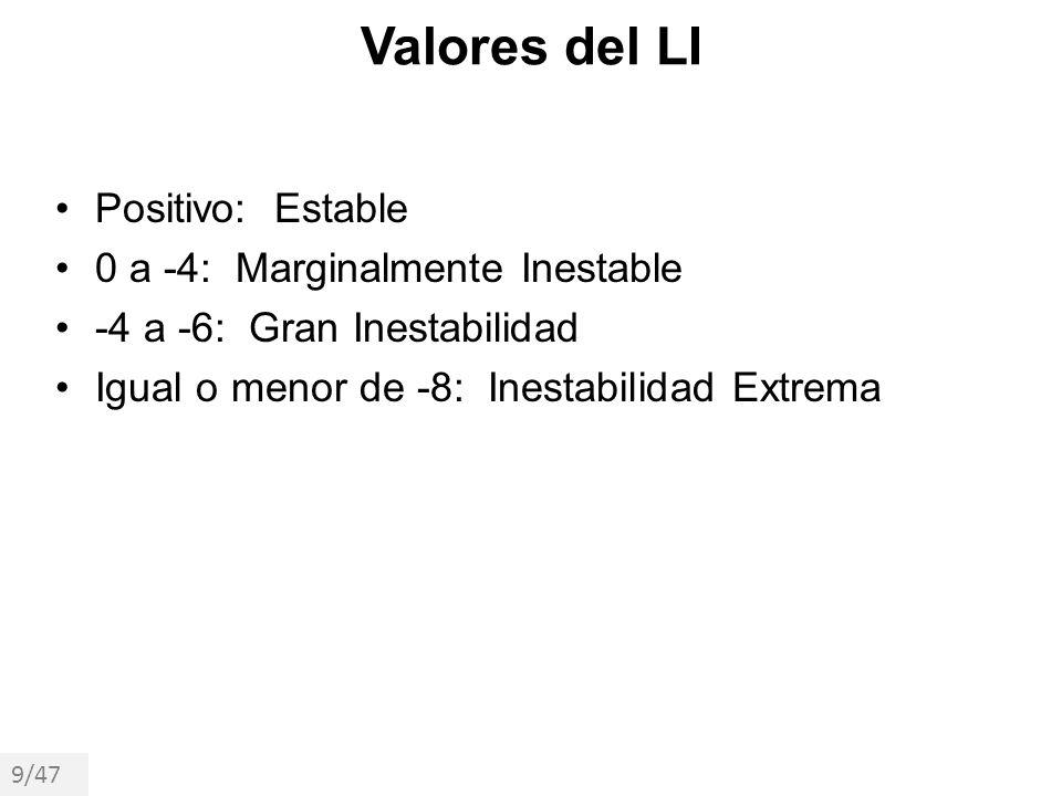 Valores del LI Positivo: Estable 0 a -4: Marginalmente Inestable