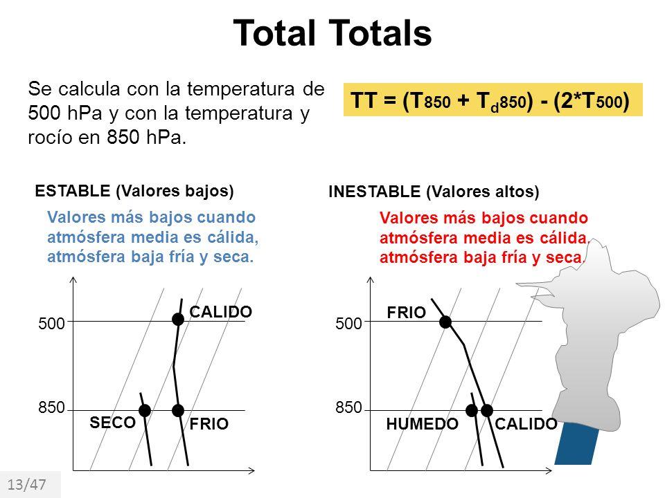 Total Totals TT = (T850 + Td850) - (2*T500)