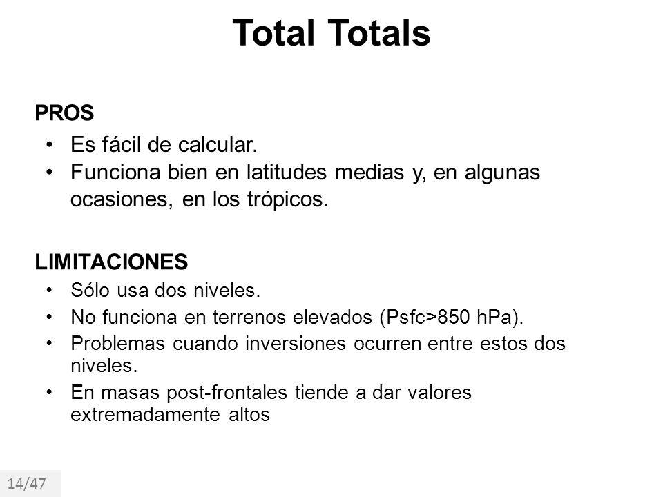 Total Totals PROS Es fácil de calcular.