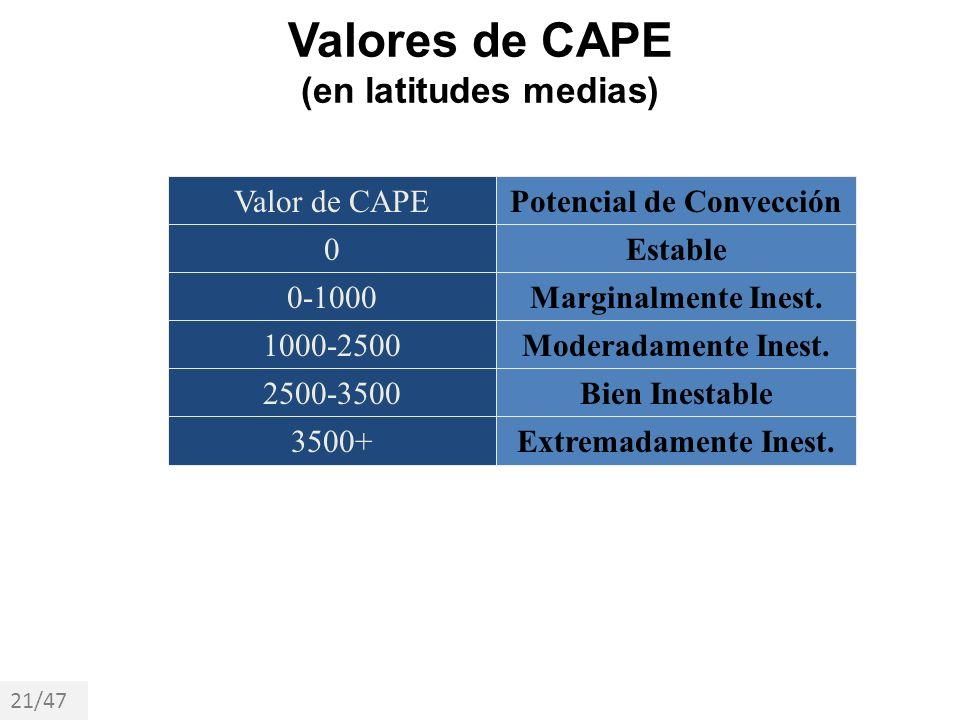 Valores de CAPE (en latitudes medias)