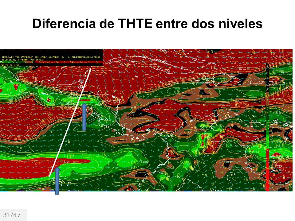 Diferencia de THTE entre dos niveles