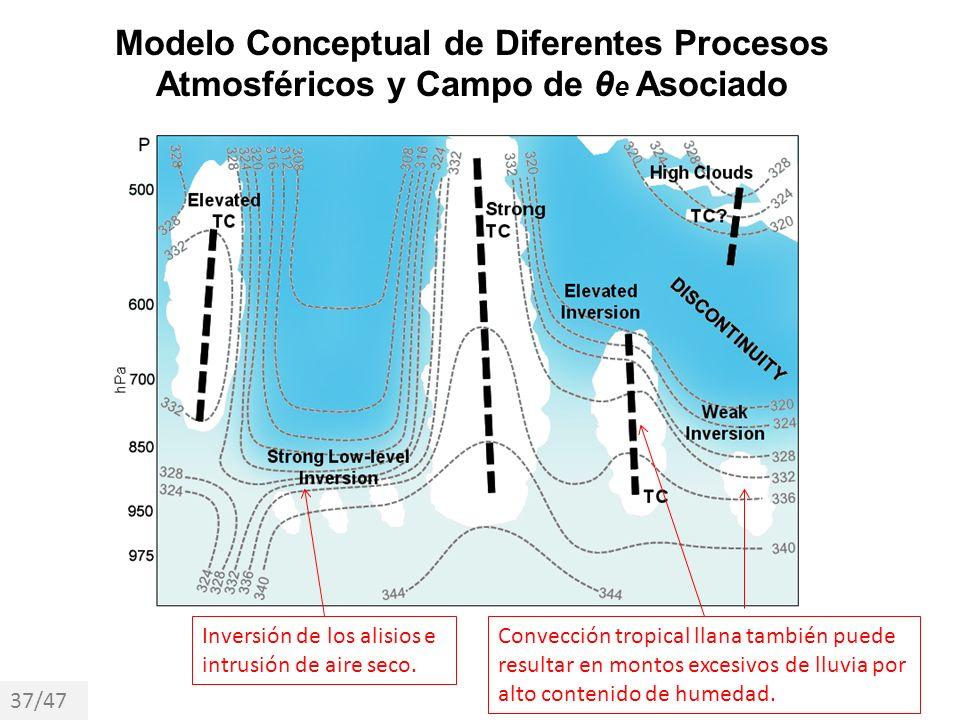 Modelo Conceptual de Diferentes Procesos Atmosféricos y Campo de θe Asociado