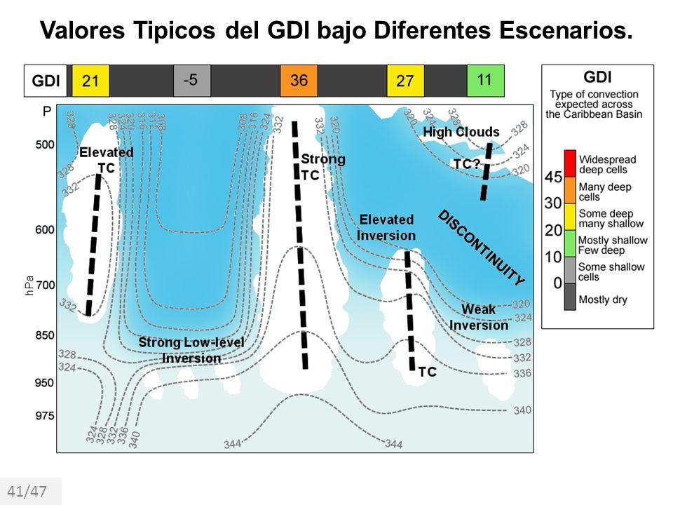 Valores Tipicos del GDI bajo Diferentes Escenarios.