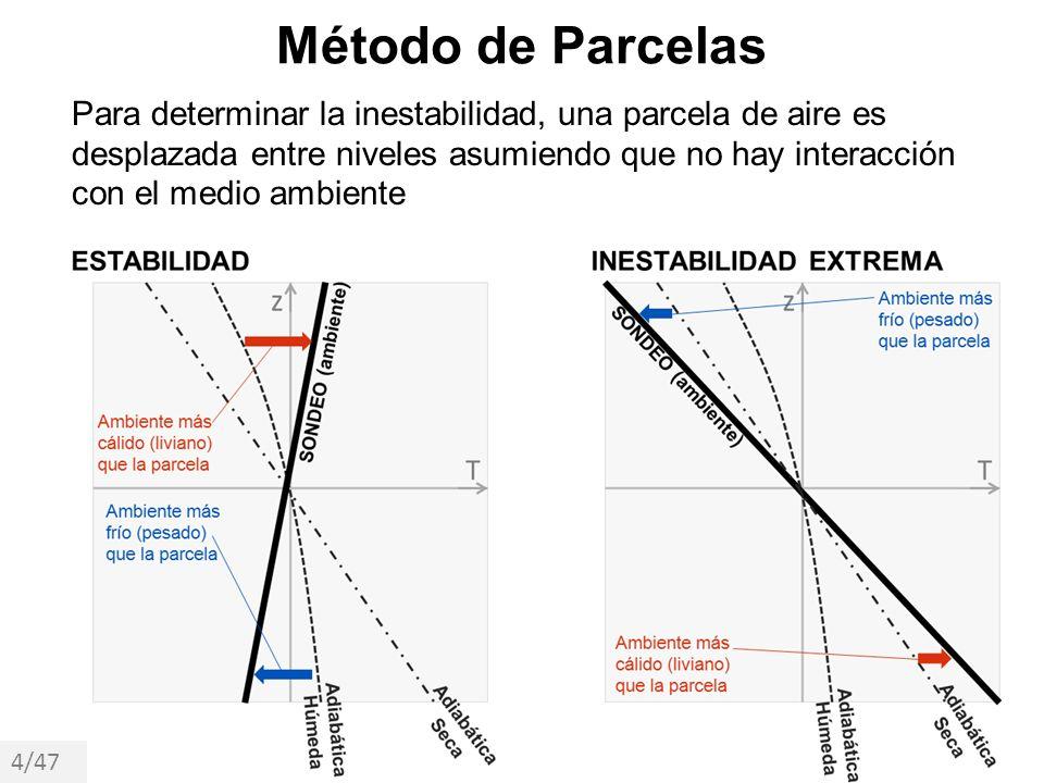 Método de Parcelas