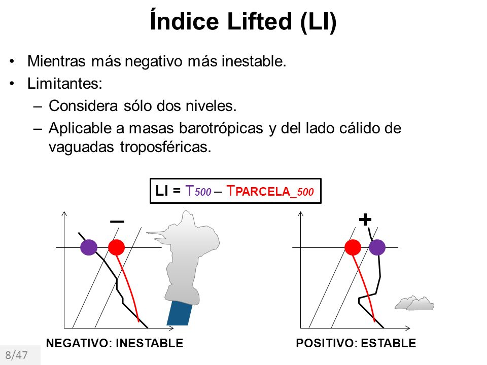Índice Lifted (LI) _ + Mientras más negativo más inestable.