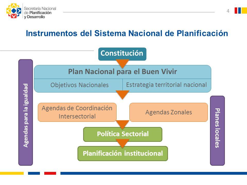 Instrumentos del Sistema Nacional de Planificación