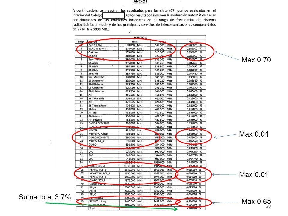 Max 0.70 Max 0.04 Max 0.01 Suma total 3.7% Max 0.65