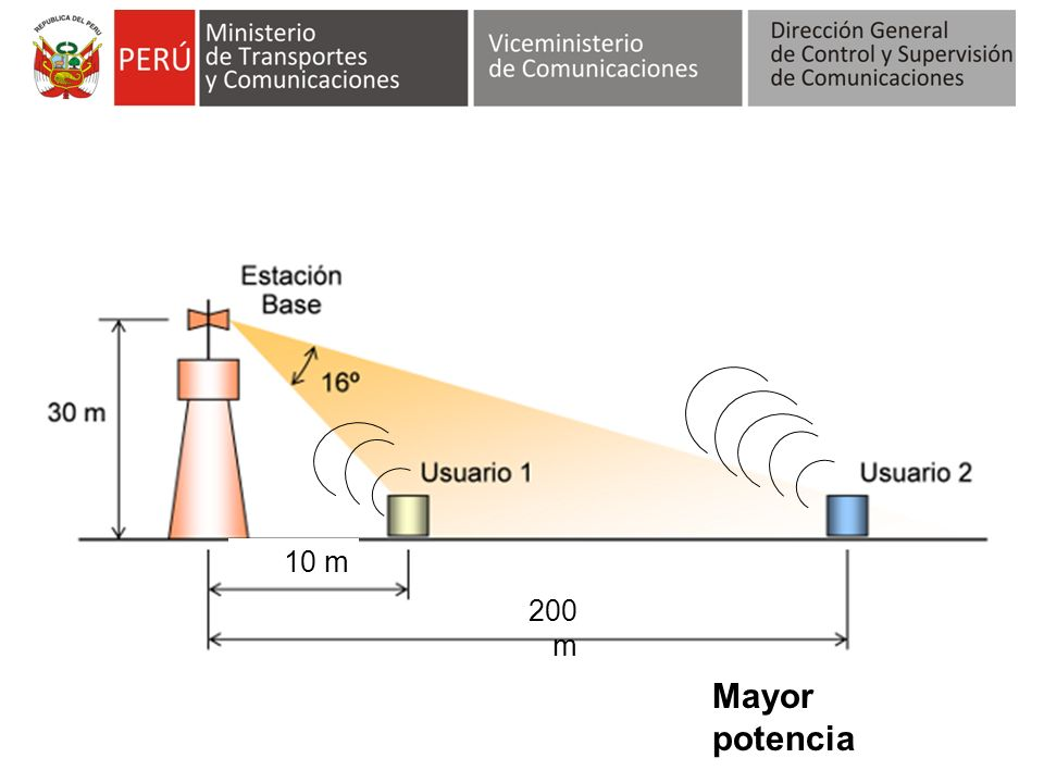 10 m 200 m Mayor potencia