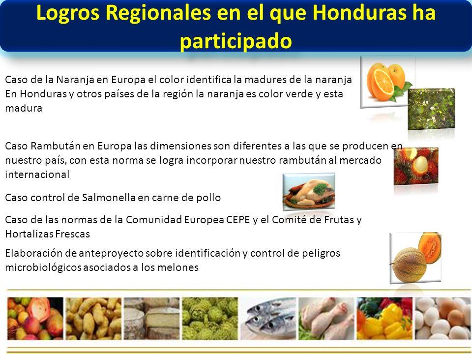 Logros Regionales en el que Honduras ha participado