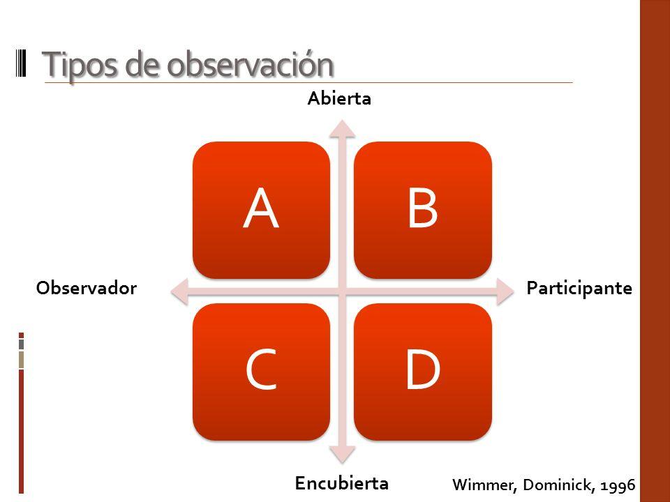 A B C D Tipos de observación Abierta Observador Participante