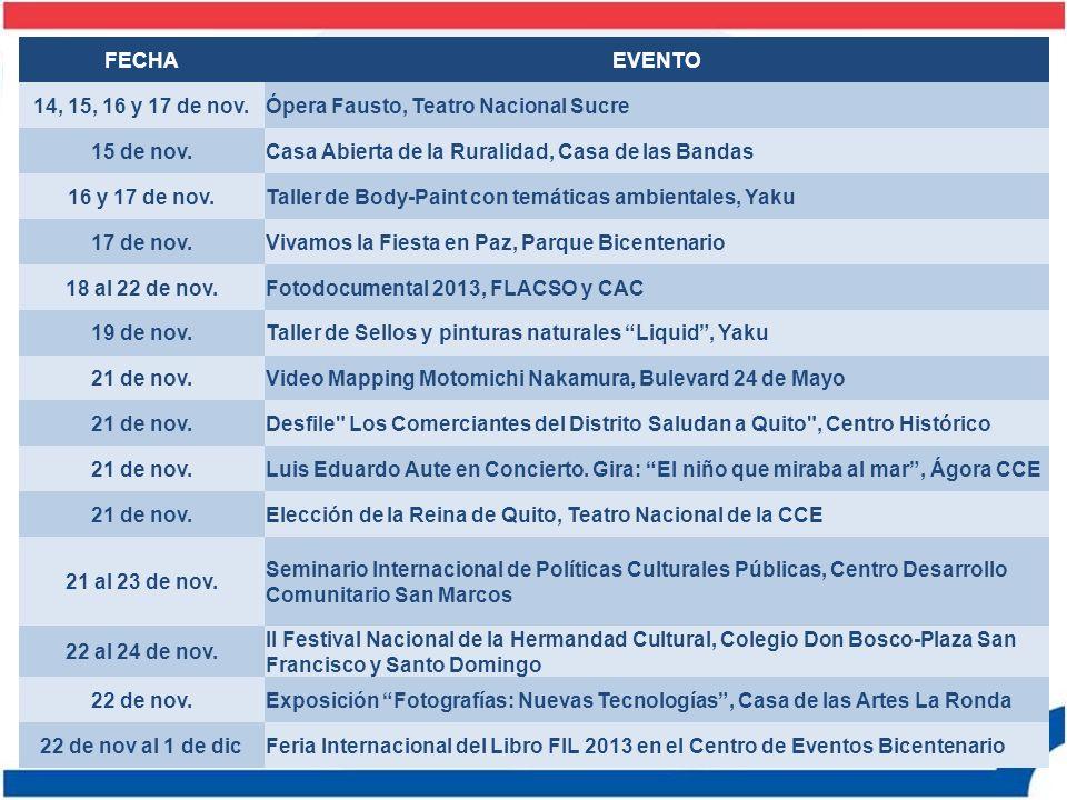 FECHA EVENTO. 14, 15, 16 y 17 de nov. Ópera Fausto, Teatro Nacional Sucre. 15 de nov. Casa Abierta de la Ruralidad, Casa de las Bandas.