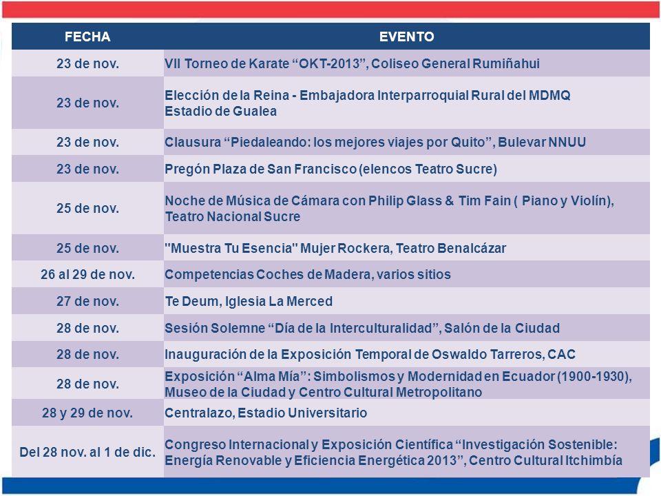 FECHA EVENTO. 23 de nov. VII Torneo de Karate OKT-2013 , Coliseo General Rumiñahui.