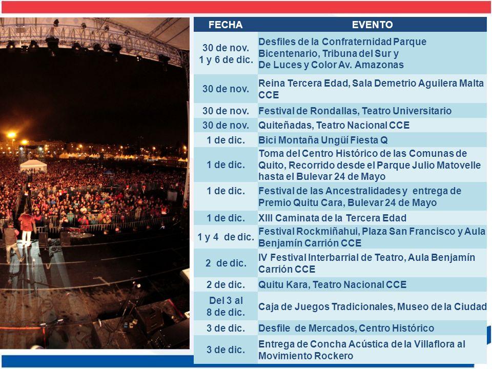 FECHA EVENTO. 30 de nov. 1 y 6 de dic. Desfiles de la Confraternidad Parque Bicentenario, Tribuna del Sur y.