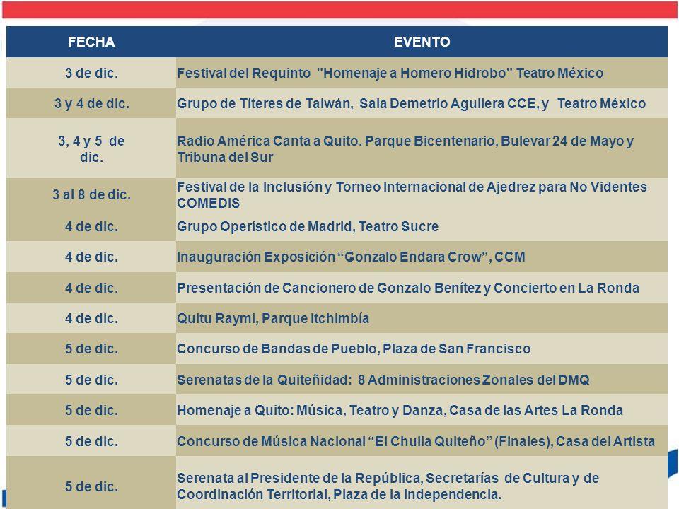 FECHA EVENTO. 3 de dic. Festival del Requinto Homenaje a Homero Hidrobo Teatro México. 3 y 4 de dic.