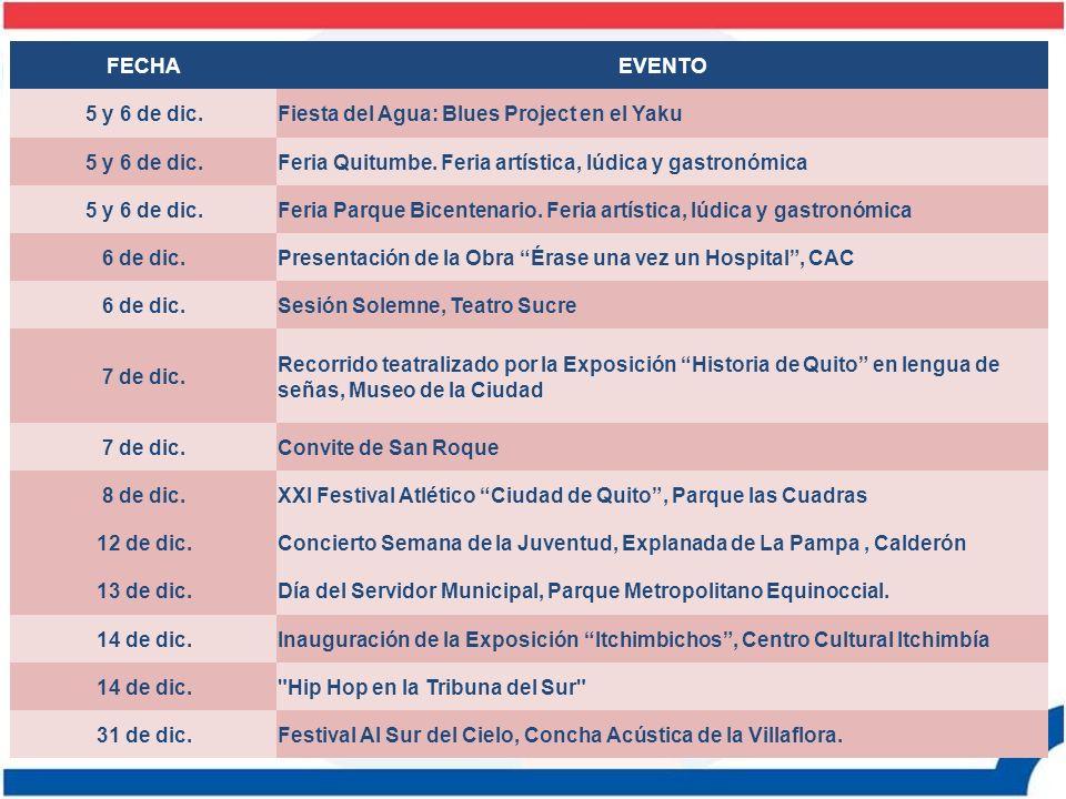 FECHA EVENTO. 5 y 6 de dic. Fiesta del Agua: Blues Project en el Yaku. Feria Quitumbe. Feria artística, lúdica y gastronómica.