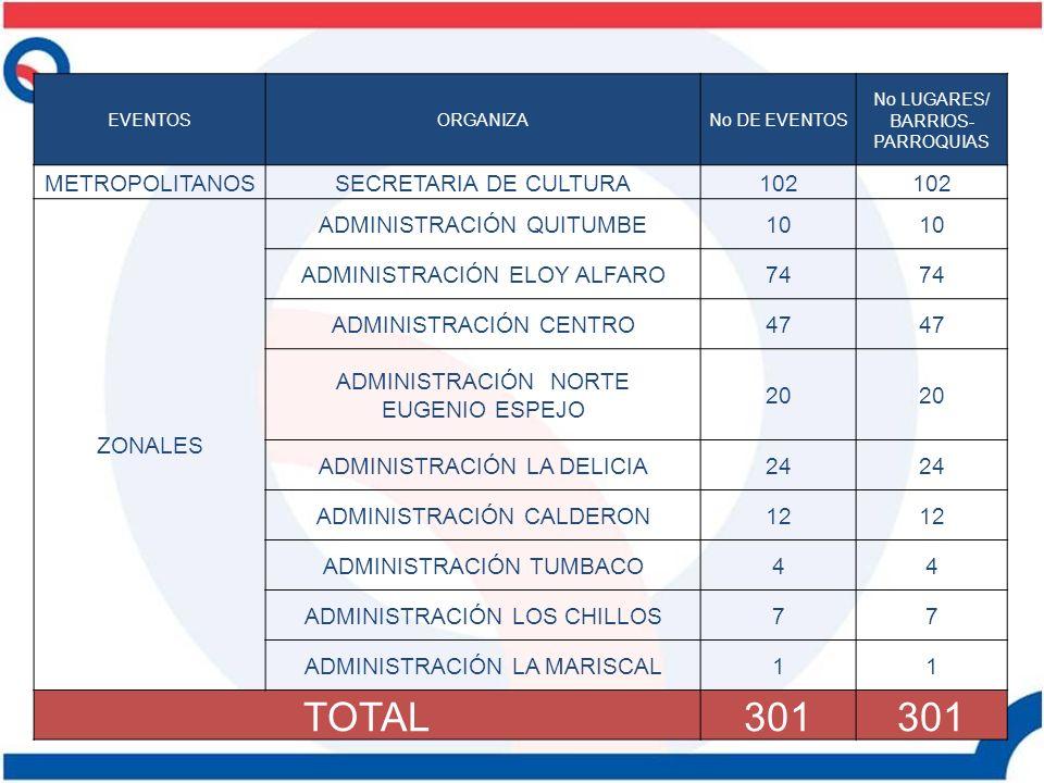 TOTAL 301 METROPOLITANOS SECRETARIA DE CULTURA 102 ZONALES
