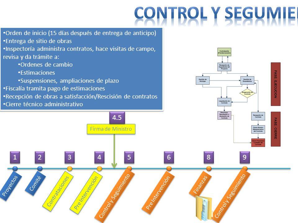 Control y segumiento Orden de inicio (15 días después de entrega de anticipo) Entrega de sitio de obras.