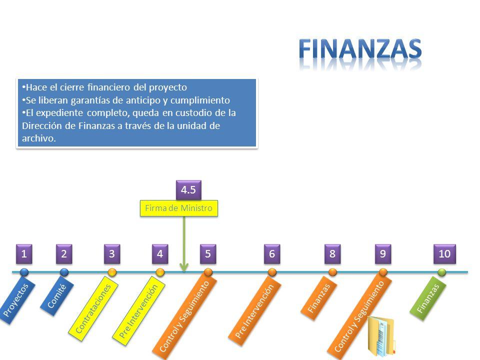 finanzas 4.5 1 2 3 4 5 6 8 9 10 Hace el cierre financiero del proyecto