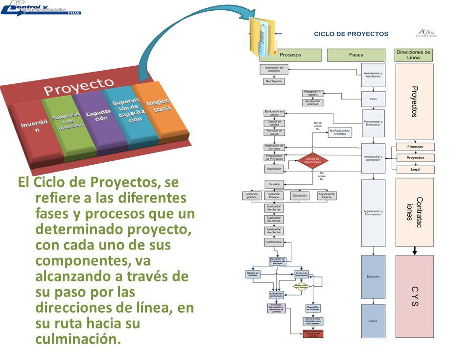 Supervisión de Inversión Supervisión de capacitación