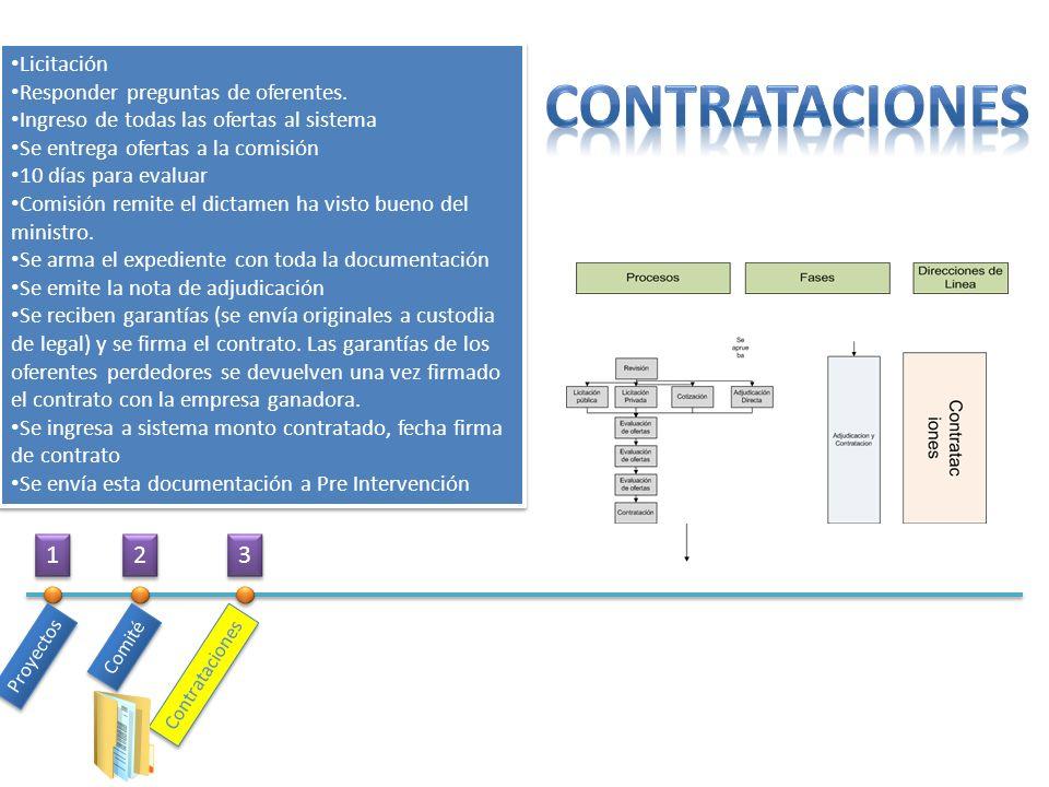 COntrataciones 1 2 3 Licitación Responder preguntas de oferentes.
