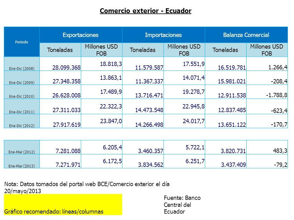 Comercio exterior - Ecuador