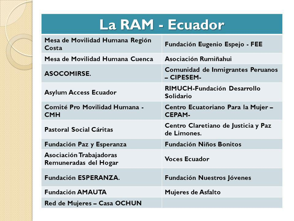 La RAM - Ecuador Mesa de Movilidad Humana Región Costa