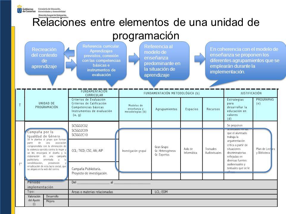 Relaciones entre elementos de una unidad de programación