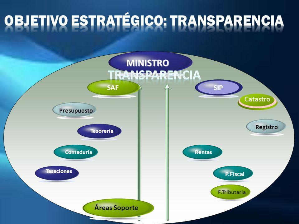 Objetivo estratégico: transparencia