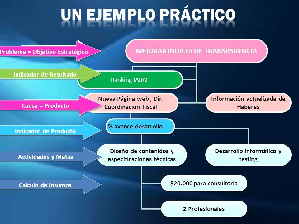 MEJORAR INDICES DE TRANSPARENCIA Problema = Objetivo Estratégico