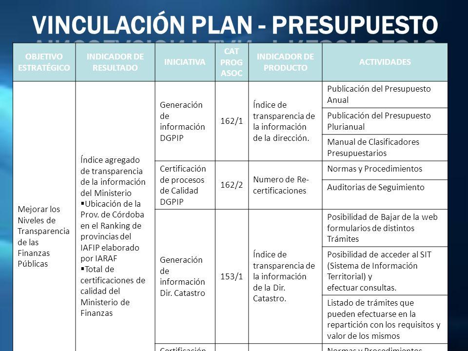 Vinculación Plan - Presupuesto INDICADOR DE RESULTADO