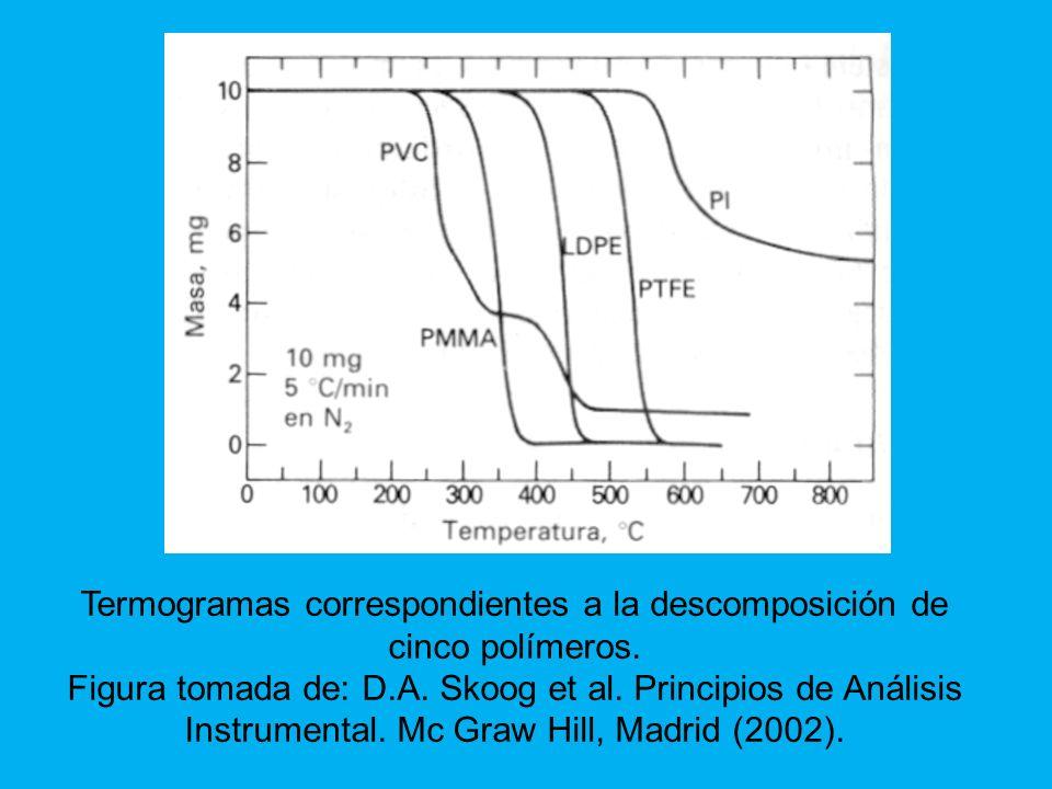 Termogramas correspondientes a la descomposición de cinco polímeros