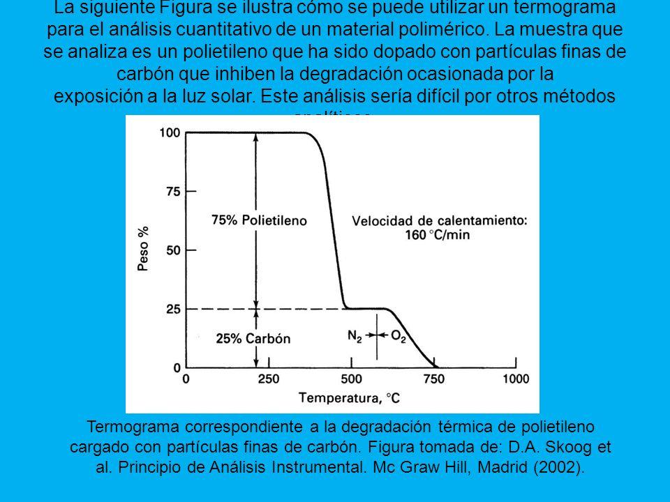 Termograma correspondiente a la degradación térmica de polietileno