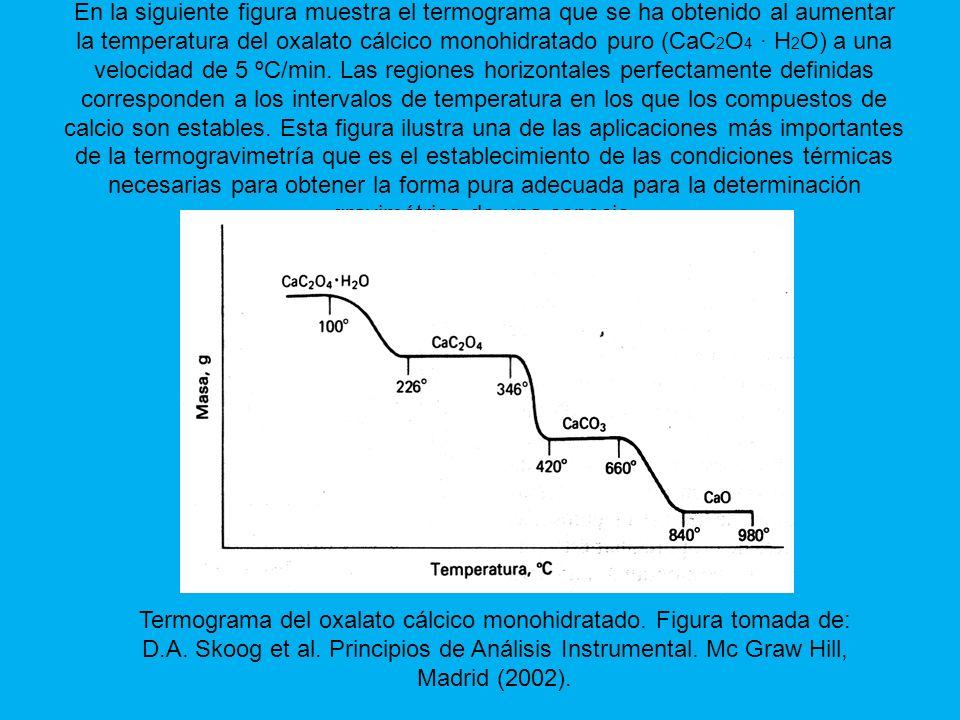 En la siguiente figura muestra el termograma que se ha obtenido al aumentar la temperatura del oxalato cálcico monohidratado puro (CaC2O4 · H2O) a una velocidad de 5 ºC/min. Las regiones horizontales perfectamente definidas corresponden a los intervalos de temperatura en los que los compuestos de calcio son estables. Esta figura ilustra una de las aplicaciones más importantes de la termogravimetría que es el establecimiento de las condiciones térmicas necesarias para obtener la forma pura adecuada para la determinación gravimétrica de una especie.