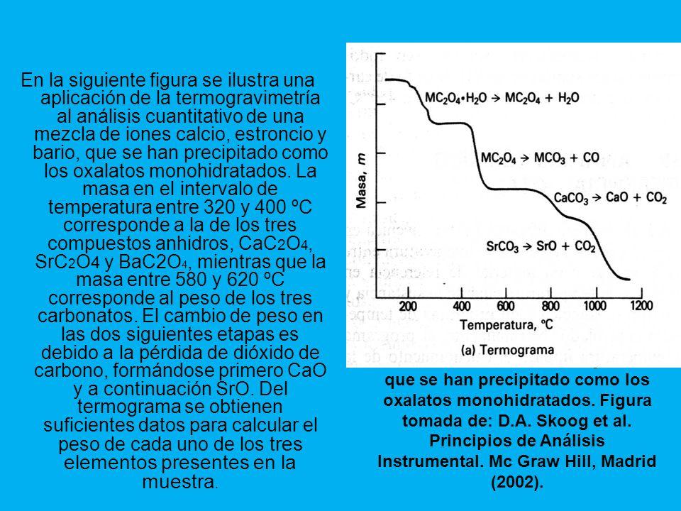 En la siguiente figura se ilustra una aplicación de la termogravimetría al análisis cuantitativo de una mezcla de iones calcio, estroncio y bario, que se han precipitado como los oxalatos monohidratados. La masa en el intervalo de temperatura entre 320 y 400 ºC corresponde a la de los tres compuestos anhidros, CaC2O4, SrC2O4 y BaC2O4, mientras que la masa entre 580 y 620 ºC corresponde al peso de los tres carbonatos. El cambio de peso en las dos siguientes etapas es debido a la pérdida de dióxido de carbono, formándose primero CaO y a continuación SrO. Del termograma se obtienen suficientes datos para calcular el peso de cada uno de los tres elementos presentes en la muestra.
