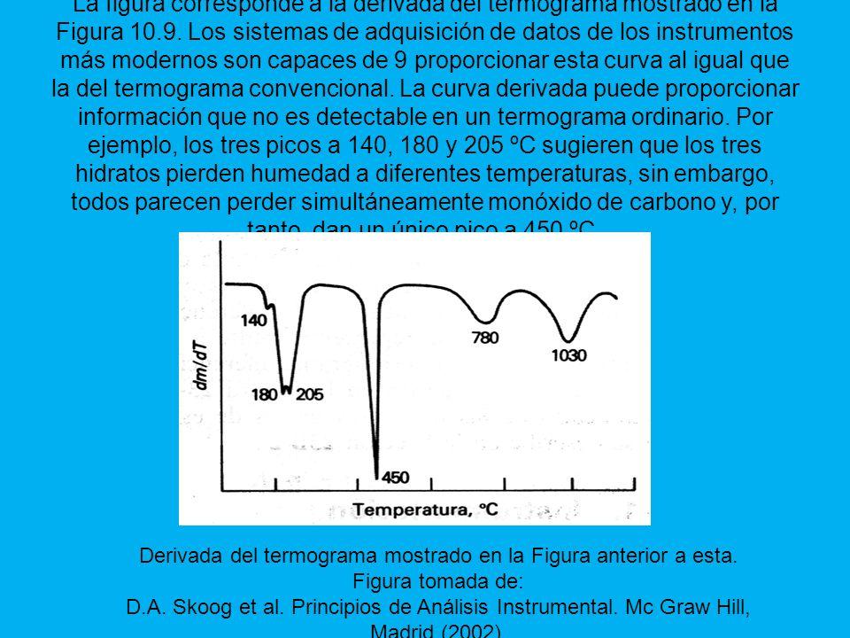 La figura corresponde a la derivada del termograma mostrado en la Figura 10.9. Los sistemas de adquisición de datos de los instrumentos más modernos son capaces de 9 proporcionar esta curva al igual que la del termograma convencional. La curva derivada puede proporcionar información que no es detectable en un termograma ordinario. Por ejemplo, los tres picos a 140, 180 y 205 ºC sugieren que los tres hidratos pierden humedad a diferentes temperaturas, sin embargo, todos parecen perder simultáneamente monóxido de carbono y, por tanto, dan un único pico a 450 ºC.