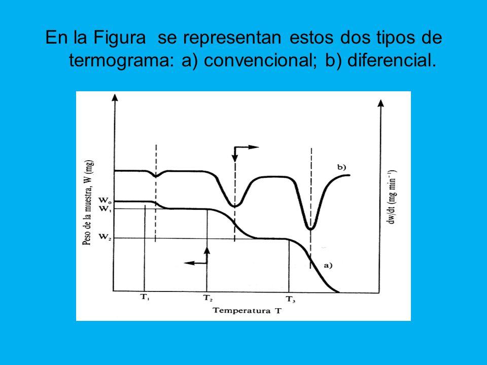 En la Figura se representan estos dos tipos de termograma: a) convencional; b) diferencial.