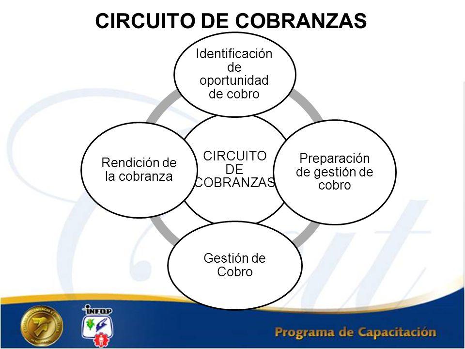 CIRCUITO DE COBRANZAS CIRCUITO DE COBRANZAS