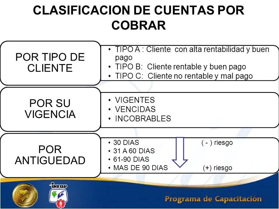 CLASIFICACION DE CUENTAS POR COBRAR