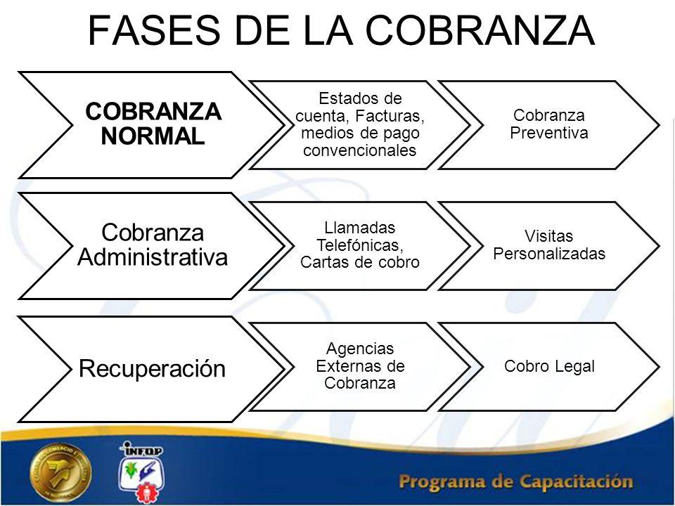 FASES DE LA COBRANZA COBRANZA NORMAL