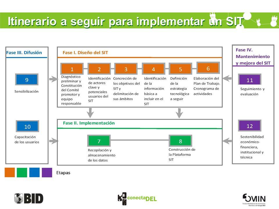 Itinerario a seguir para implementar un SIT