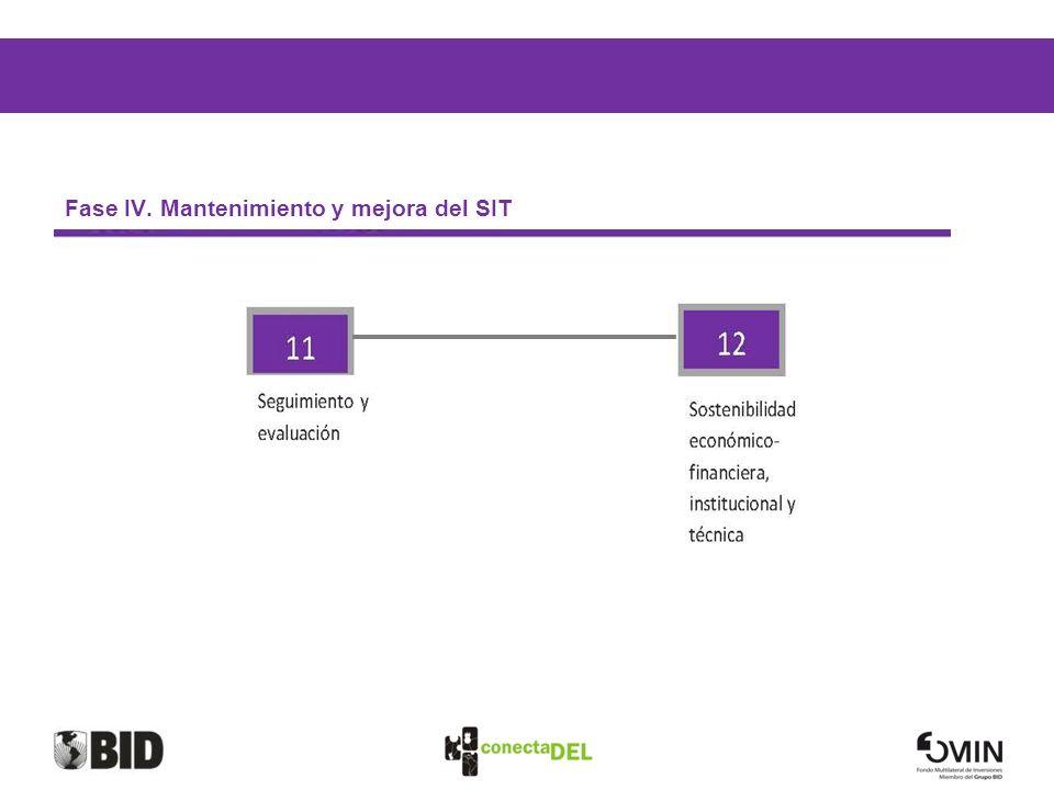 Fase IV. Mantenimiento y mejora del SIT