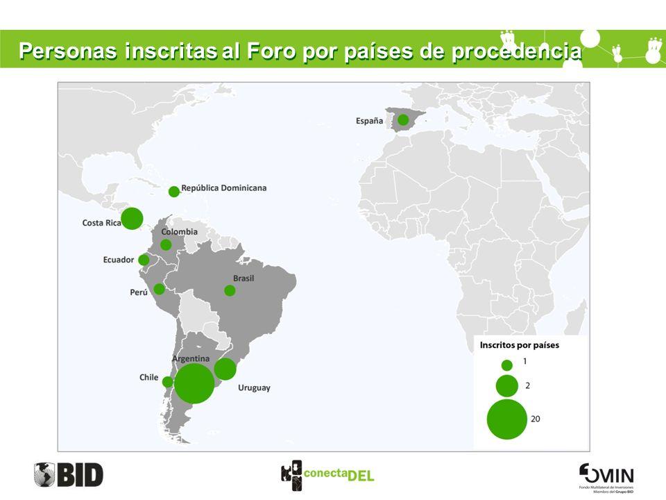 Personas inscritas al Foro por países de procedencia