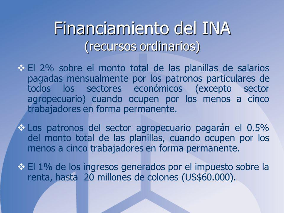 Financiamiento del INA (recursos ordinarios)