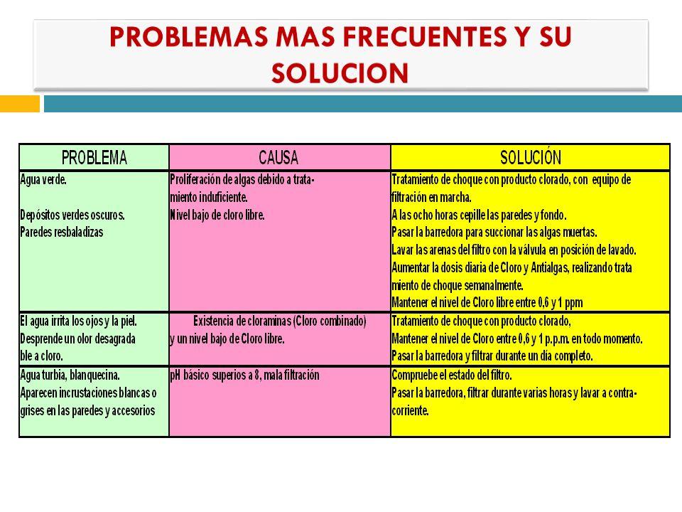 PROBLEMAS MAS FRECUENTES Y SU SOLUCION